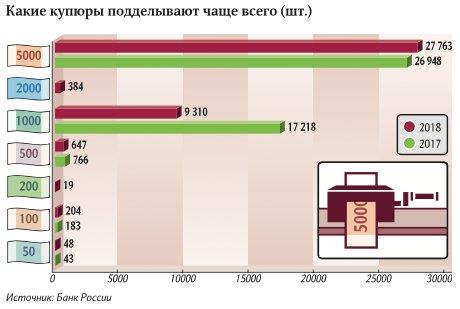В России растет число фальшивых банкнот нового образца