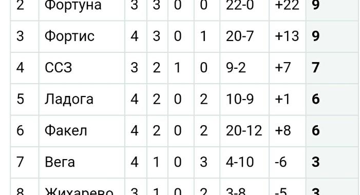 Жаркий четвёртый тур чемпионата Волховского района
