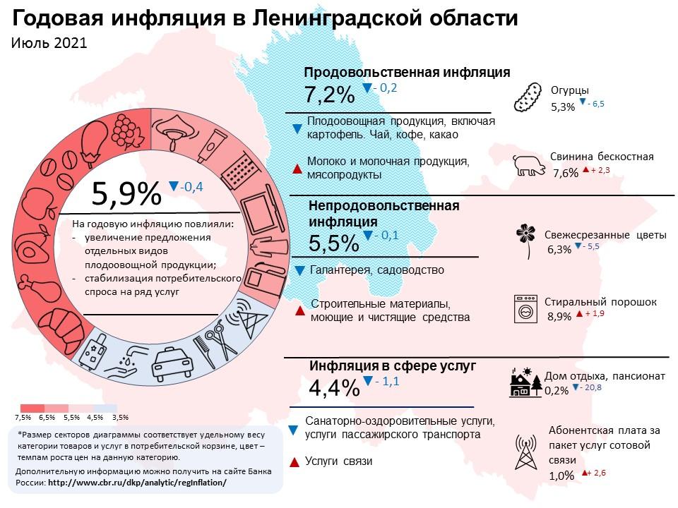 Хороший урожай и цены на путевки повлияли на инфляцию в июле в Ленинградской области